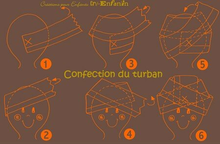 Confection_du_turban