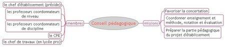 Conseil_p_dagogique