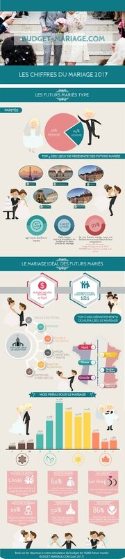 Infrographie-2017-Budget-mariage