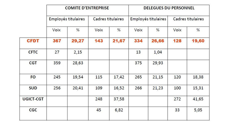 RESULTATS DES ELECTION 2015 CPAM DE PARIS 2