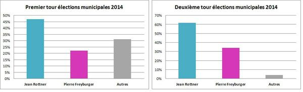 Rsultats municipales 2014