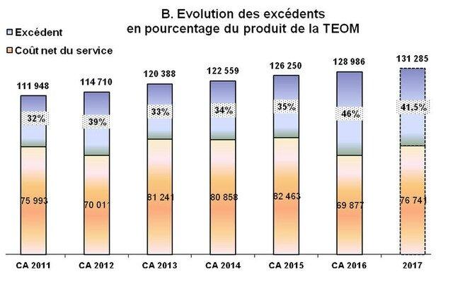 Evolution-des-taux-de-la-TEOM_image-gauche