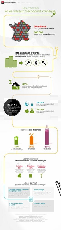 Infographie-travaux-Franfinance