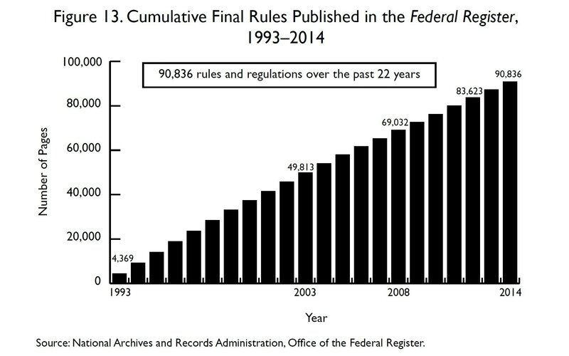 federal regulations graph