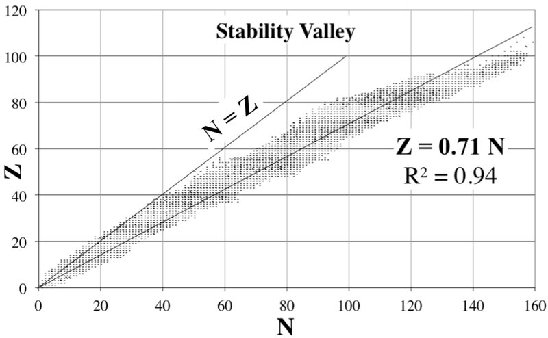 Stability_Valley