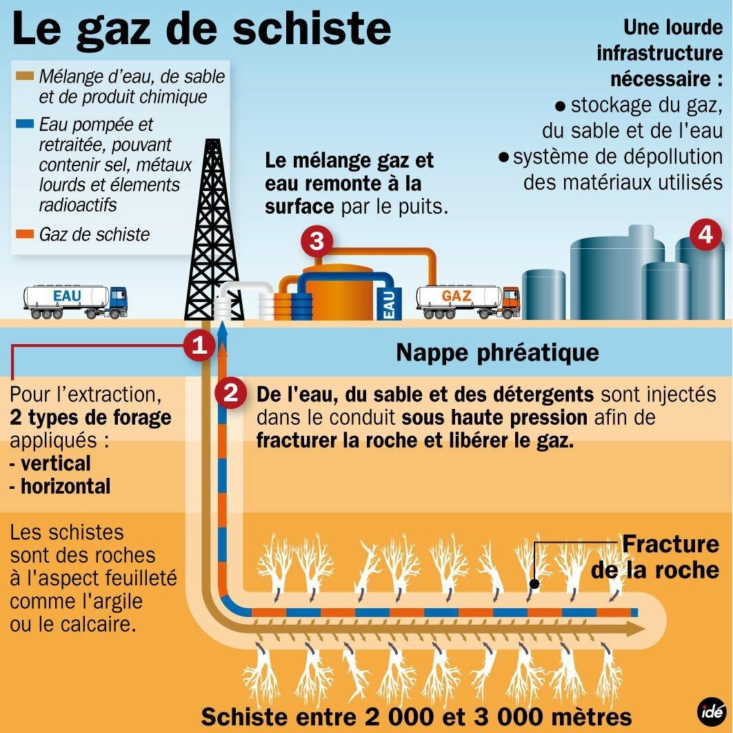 l extraction des gaz de schiste en essonne et dans le val de marne comme partout ailleurs est