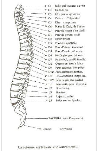 rate douleur symptômes
