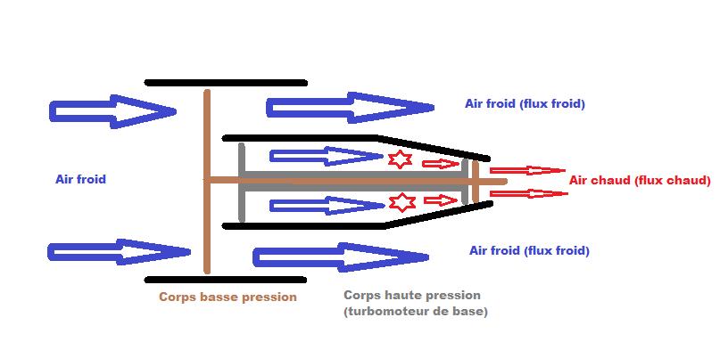 Comprendre les avions de ligne : Les Moteurs - To the FL350