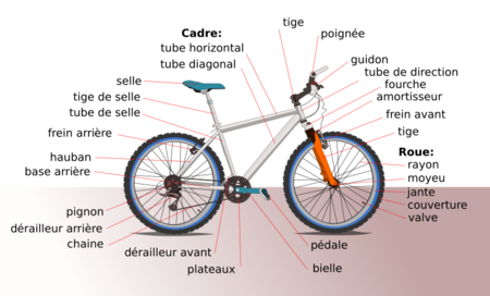 800px_Diagramme_bicyclette