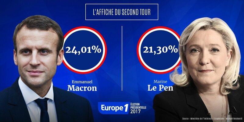 Presidentielle-2017-Macron-Le-Pen-l-affiche-du-second-tour