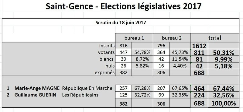 LegislativesDeuxiemeTourStGence