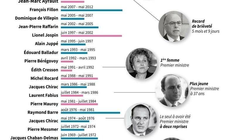les-premiers-ministres-depuis-1958