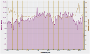 S29 BOSTON SEANCE 2X15' 13 KM-H 20-03-2012, Vitesse - Distance