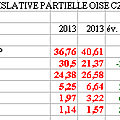 lgislative partielle de l'Oise