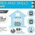 Quelques chiffres sur les bibliothèques en espagne