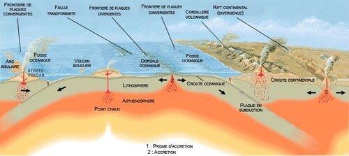 0e49509159_Schema_plaques_tectoniques-JoseFVigil