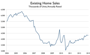 economic recovery existing home sales