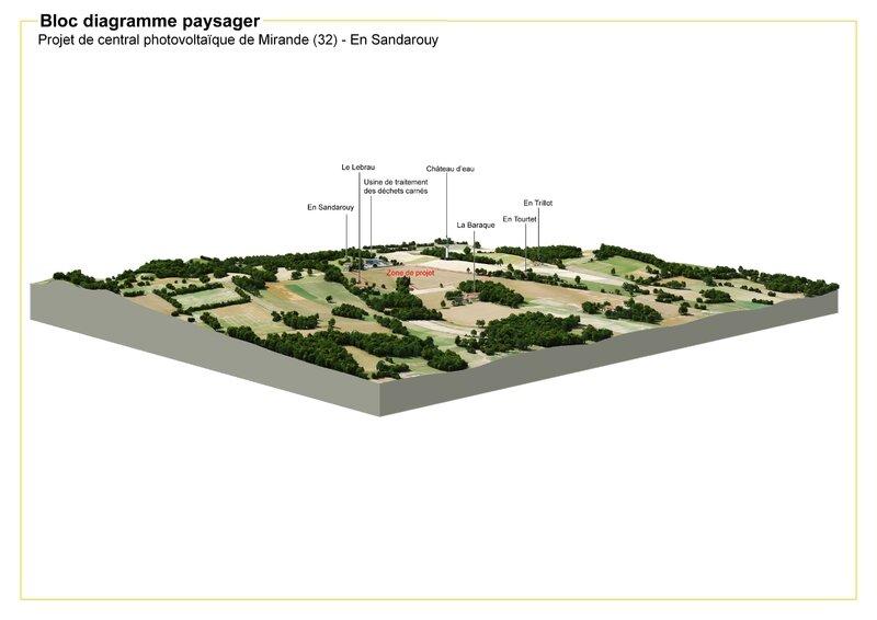 diagrammes paysagers 3d landscape 3d paysagiste. Black Bedroom Furniture Sets. Home Design Ideas