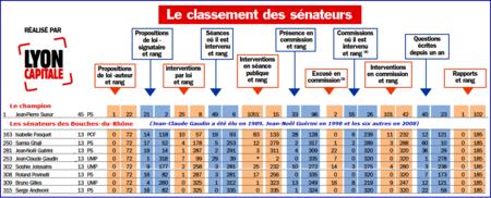 senat_classement_des_elus
