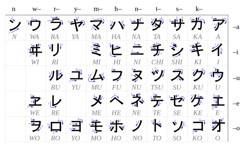 Table_katakana