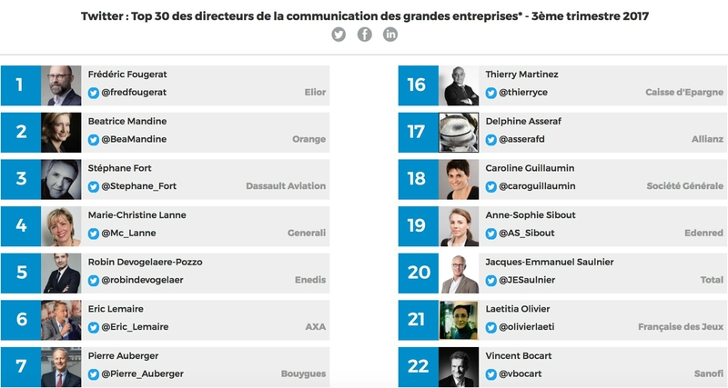 Frederic Fougerat N°1 du TOP 30 L'Important