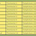 Équivalences des températures du four