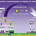 Pesticide l'escroquerie mediatique ....