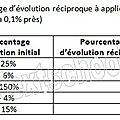 1ere es / l - pourcentage / evolution - 3 - evolutions successives, evolution globale, evolutions réciproques - correction