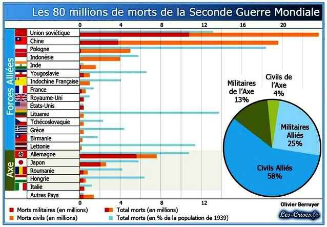 80m morts 2nd guerre mondiale