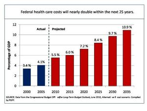 health care cost projections