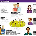 Comment fonctionne une équipe de groupe?