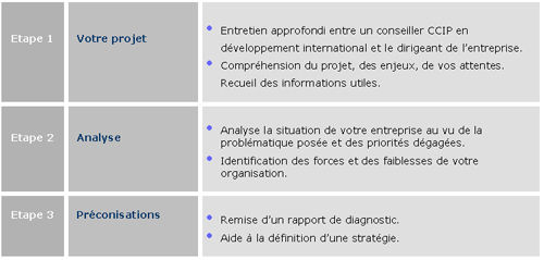 Le diagnostic export de la chambre de commerce et d for Chambre de commerce international de paris