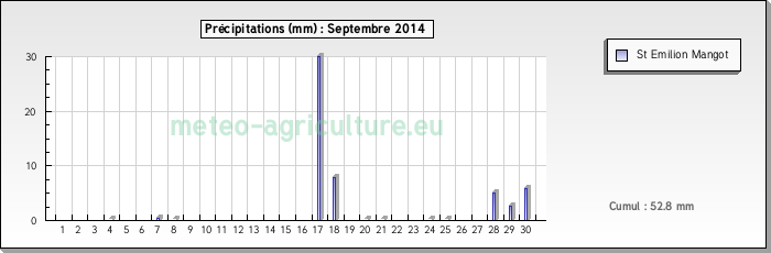 cumul des précipitations septembre 2014