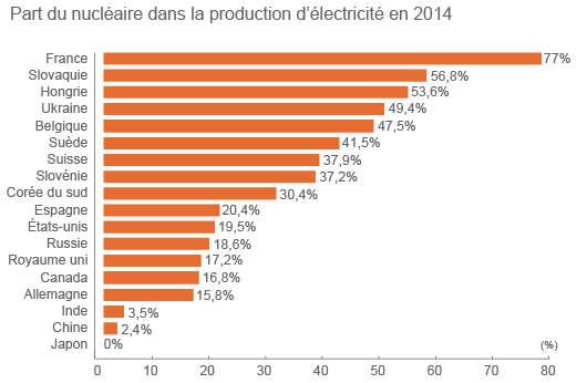 part_nucleaire_production_electricite_2014_texte