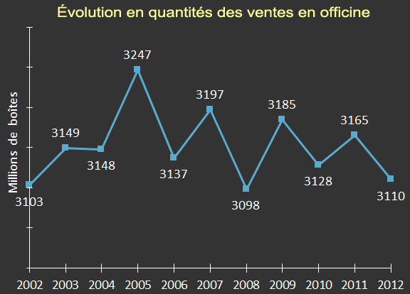 evolution de la vente en officines depuis 2002