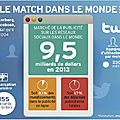 Le match facebook-twitter