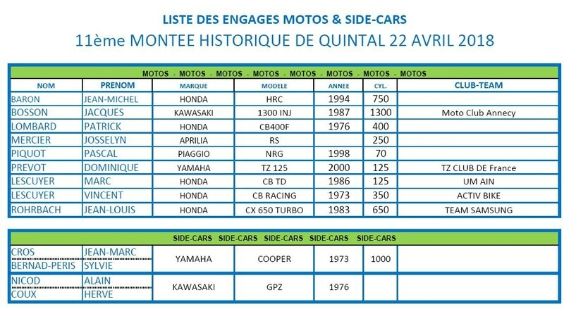 Liste ENGAGES MOTOS & SIDE -2018