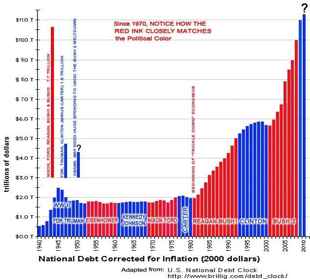 """19 """"trillions"""" de dollars - Qui se soucie encore de la dette américaine?"""