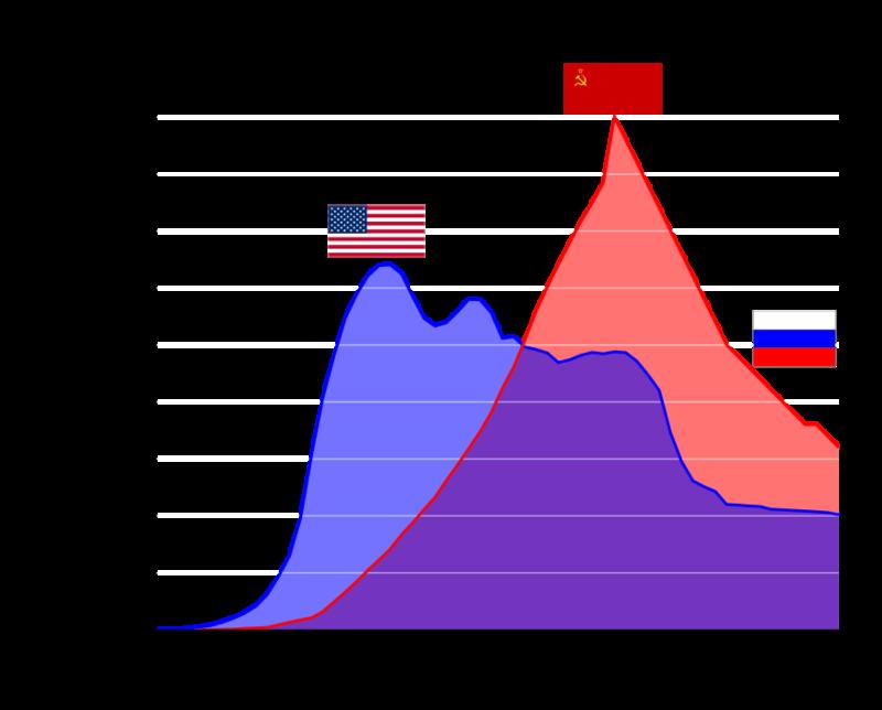 US_and_USSR_nuclear_stockpiles-fr