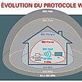 Évolution du protocol wifi