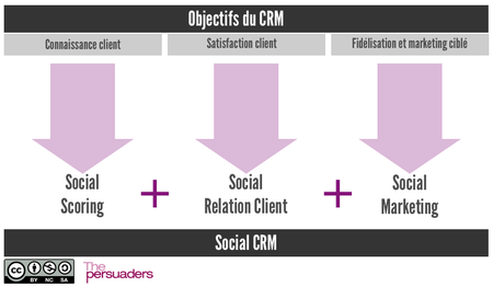 social_crm_objectifs