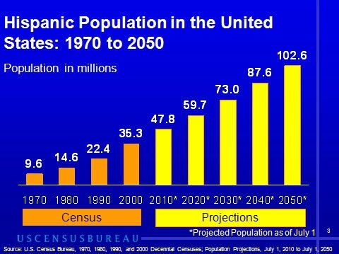 Hispanic Pop US census and projections