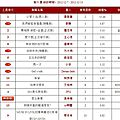 Jolin ranks #1 on g-music and #15 on 5music!