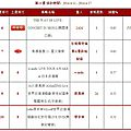Myself world tour dvd: jolin ranks #10 on 5music!