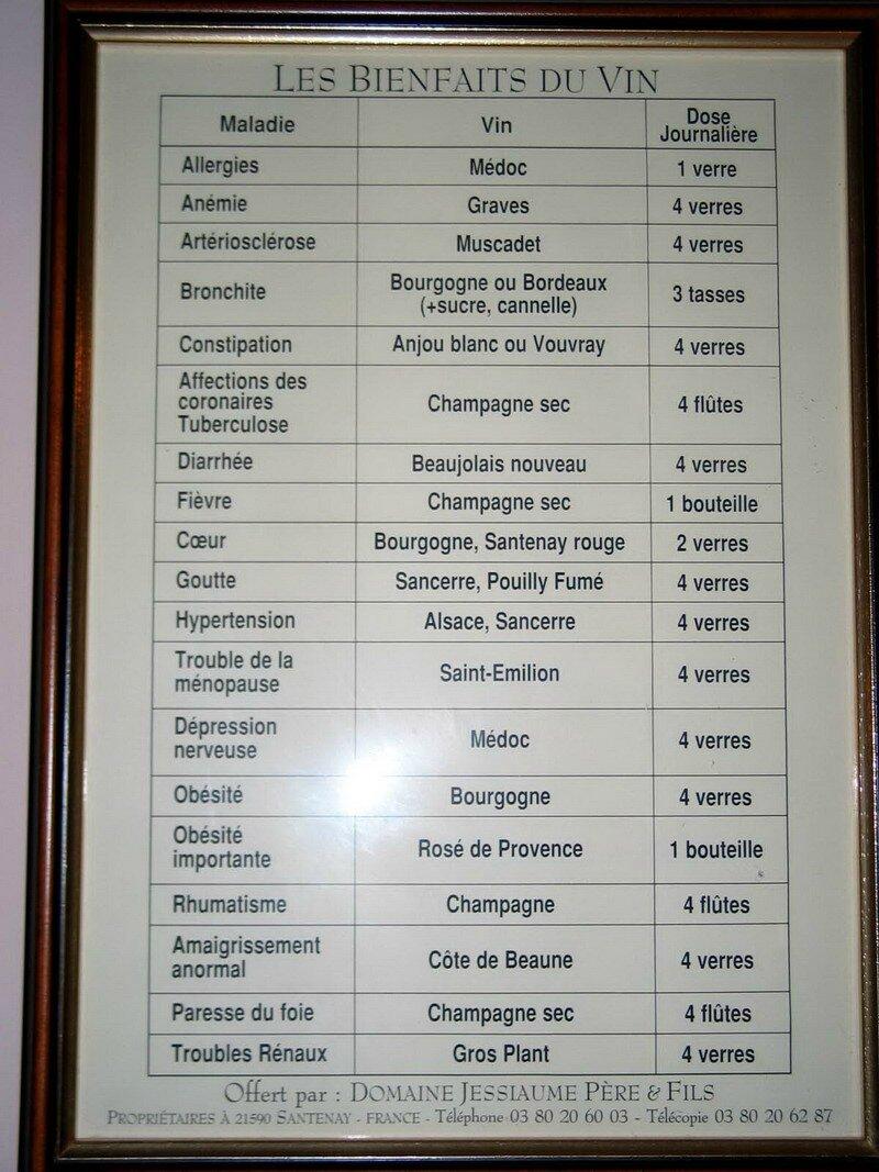 Prescriptions thérapeutiques
