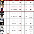 呸 play, 15th week: jolin still #3 on 5music!