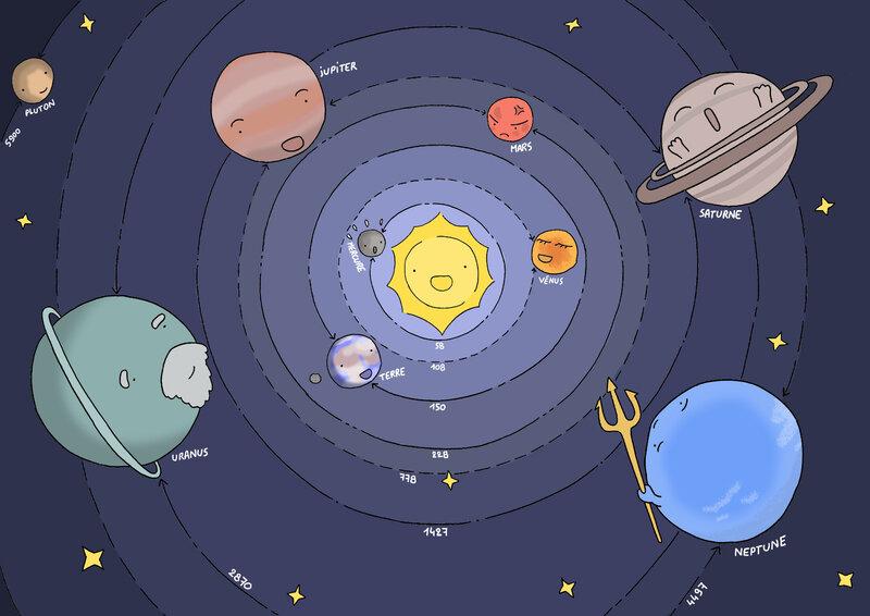 307-Le système solaire