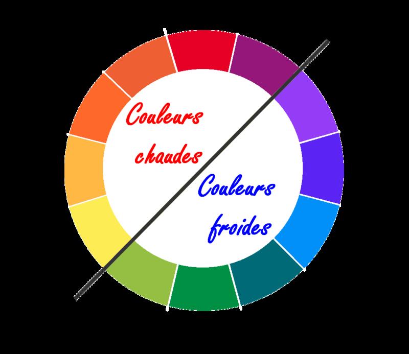 Les couleurs chaudes /les couleurs froides