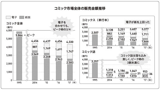 Au Japon les ventes de mangas numériques dépassent le papier