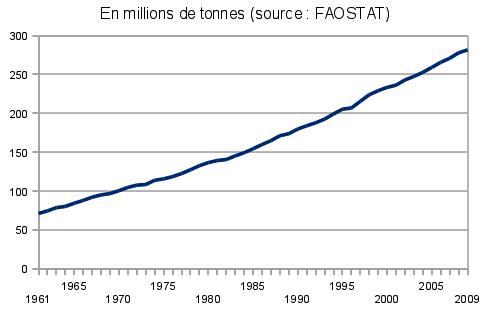 graphique - évolution production mondiale de viande
